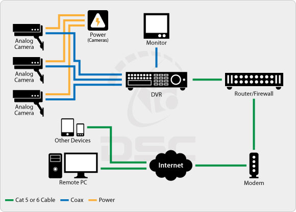 diagram_analog_system comparing analog vs ip surveillance technology poe camera wiring diagram at bayanpartner.co