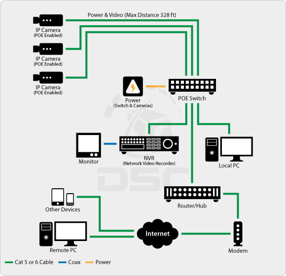 diagram_ip_system_new comparing analog vs ip surveillance technology poe camera wiring diagram at bayanpartner.co